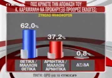 Θετικά κρίνουν οι περισσότεροι πολίτες την απόφαση για πρόωρες εκλογές