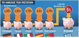 Θα κερδίσουν 2,5 δισ. ευρώ από τη βοήθεια