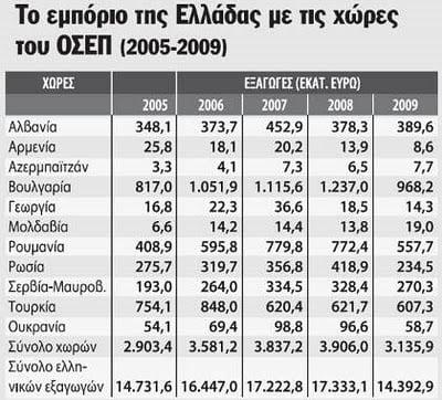 Τούρκοι – Ρώσοι γίνανε πελάτες μας