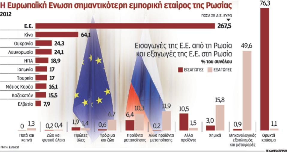 Οι επιπτώσεις για την Ευρώπη από ένα εμπάργκο στη Ρωσία