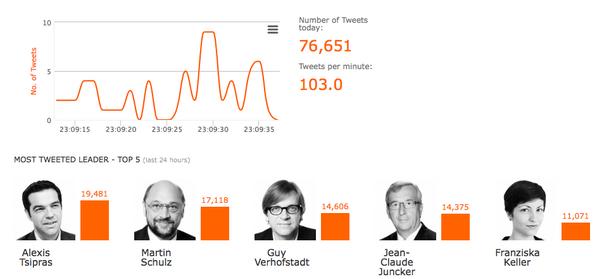 Πώς ο ευρωπαϊκός Τύπος αναλύει το ντιμπέιτ των Βρυξελλών
