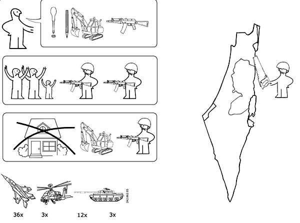 Το εγχειρίδιο του IKEA για το Μεσανατολικό