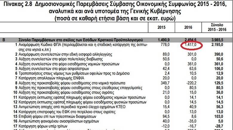 Λάθος» 347 εκατ. ευρώ στα έσοδα από τον ΦΠΑ αυξάνει τον λογαριασμό των μέτρων του Μνημονίου