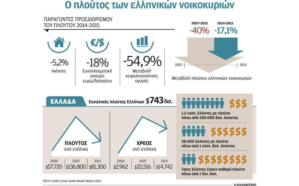 Πρώτη φορά Αριστερά και πούσαι ακόμα – Φτωχότεροι κατά 17% οι Ελληνες σε ένα 12μηνο