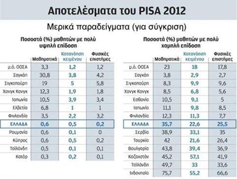 Αφιέρωμα στα χάλια της ελληνικής εκπαίδευσης (δηλαδή στην εκπαίδευση του εξυπνότερου λαού του κόσμου)