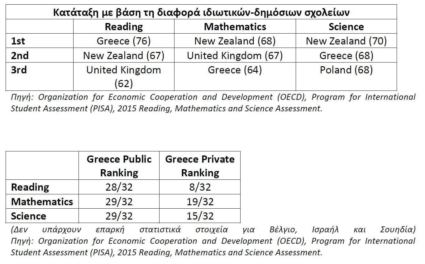 Οι μαθητές των ελληνικών ιδιωτικών σχολείων είναι δύο χρόνια μπροστά. Πολύ καλές επιδόσεις στον διαγωνισμό PISA