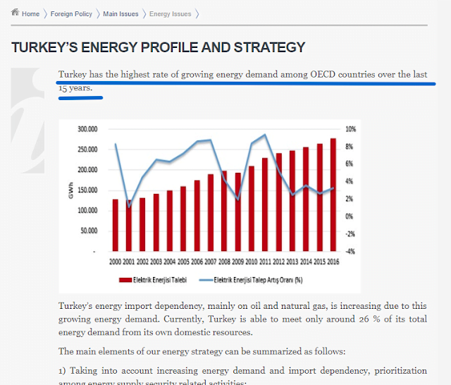 Οι επιδιώξεις της Τουρκίας