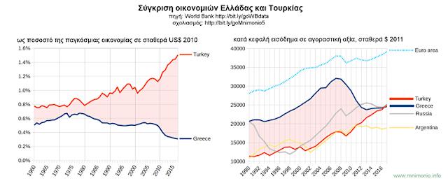 Η ευημερία των λαών αλλά και η σχετική δύναμη των κρατών στην παγκόσμια σκηνή εξαρτάται σε μεγάλο βαθμό από την οικονομία τους.