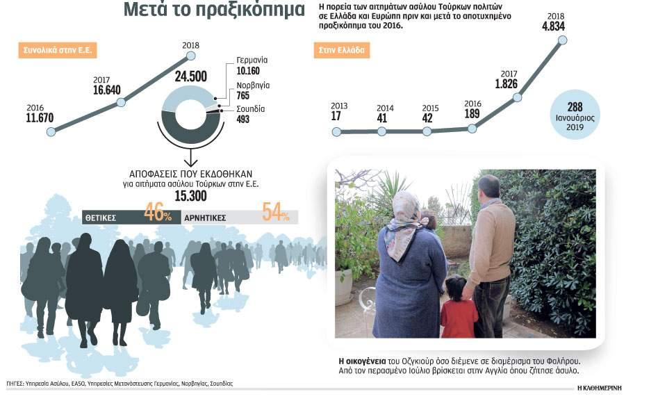 Η μεγάλη έξοδος των Τούρκων φυγάδων προς Ελλάδα – 7.137 αιτήσεις ασύλου στην Ελλάδα από Τούρκους φυγάδες