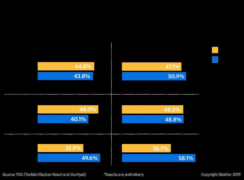 Stratfor : Πόσο πραγματικά πλήγωσαν τον Εργτογάν οι δημοτικές εκλογές