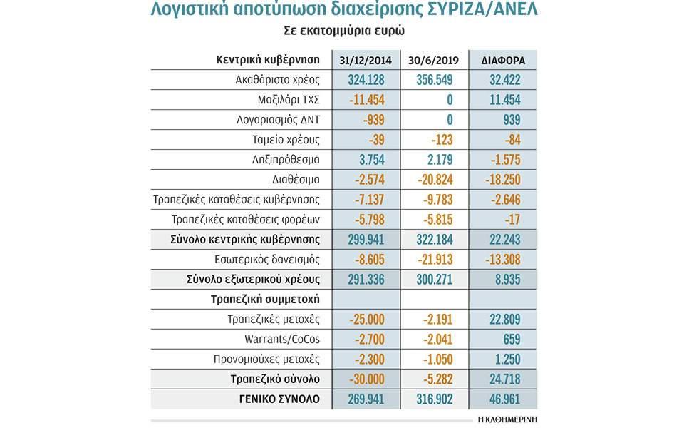 Γιώργος Προκοπάκης: Λογιστική αποτύπωση μιας διακυβέρνησης