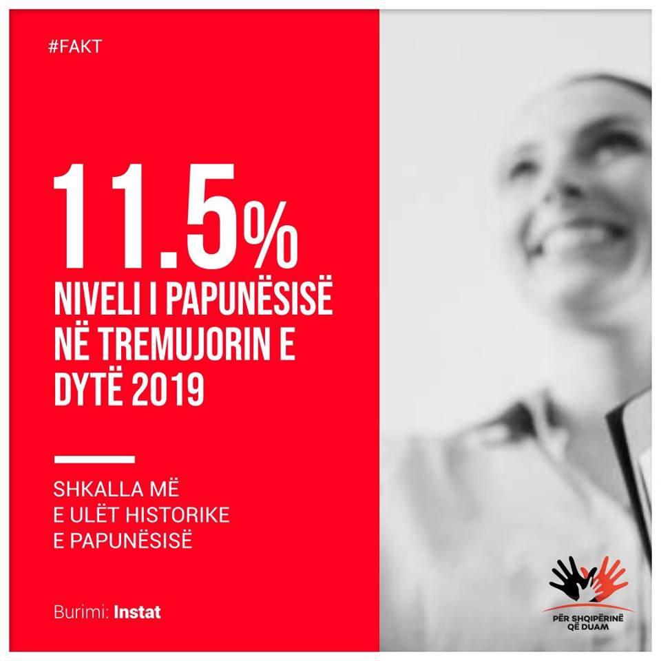 11,5% η ανεργία στην Αλβανία το δεύτερο τρίμηνο 19