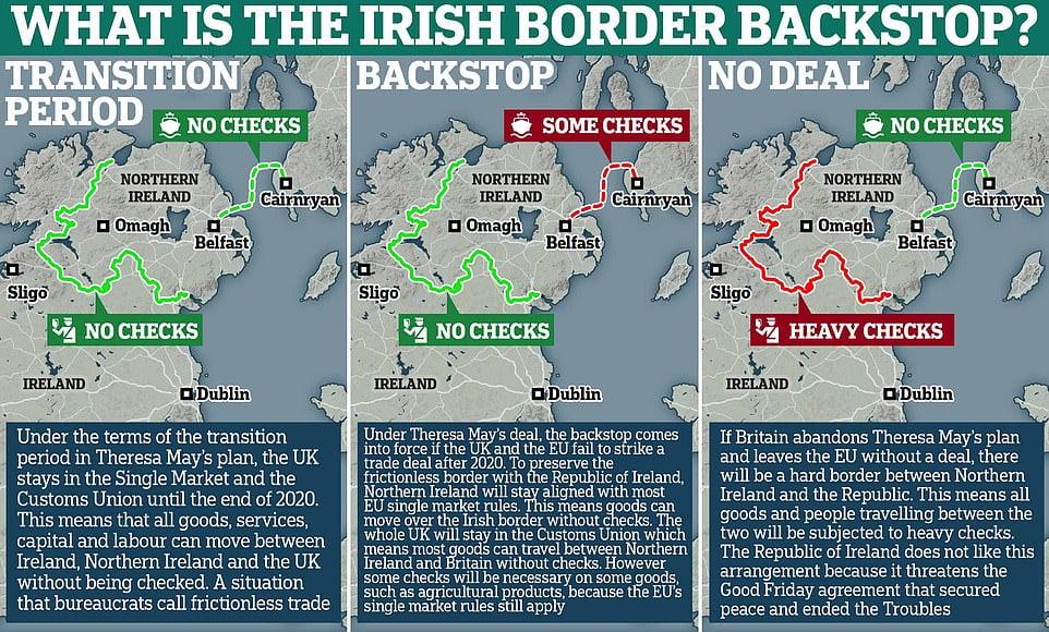 Τι είναι η συνοριακή διαφωνία – το περίφημο backstop – που φρενάρει την επίτευξη ενός Brexit;