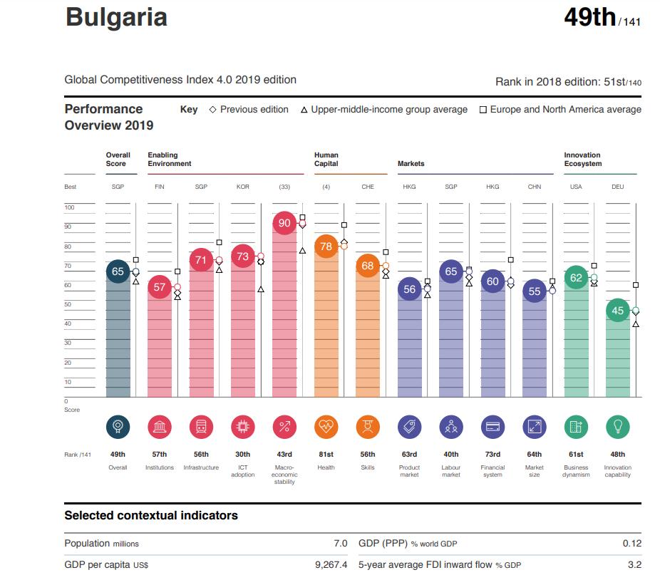 Βουλγαρία: Στην 49η θέση της παγκόσμιας κατάταξης ανταγωνιστικότητας σύμφωνα με το WEF