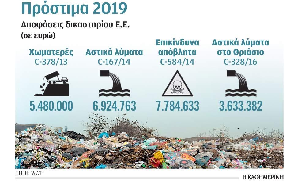 «Στα σκουπίδια» πεταμένα 23,8 εκατ. ευρώ