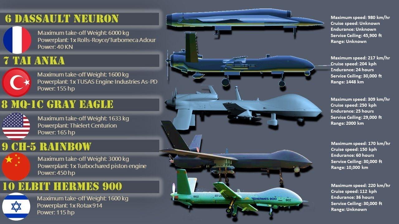 Αυτά είναι τα κορυφαία πολεμικά drone! (vid)