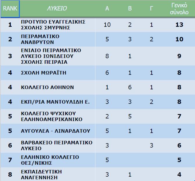 Αποτελέσματα διαγωνισμού Ευκλείδη 2020 της ΕΜΕ- Κατάταξη ανά σχολείο