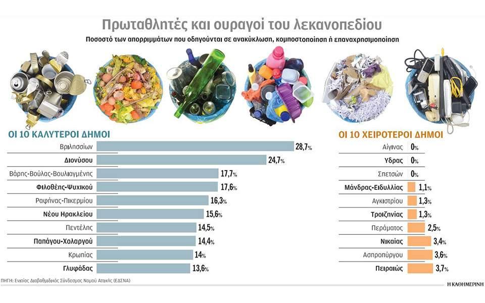 Ανακύκλωση δύο ταχυτήτων στους δήμους της Αττικής