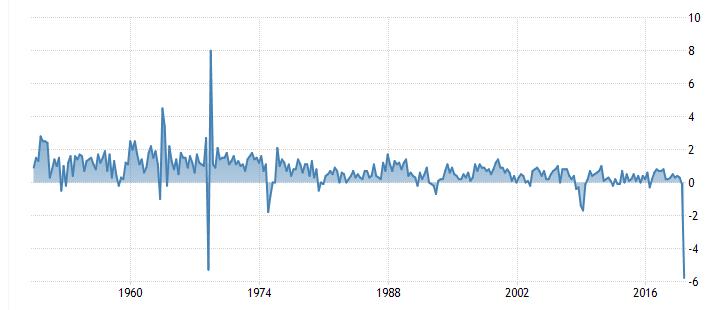 Βαθύτερη ύφεση από το 1949 για τη Γαλλία!