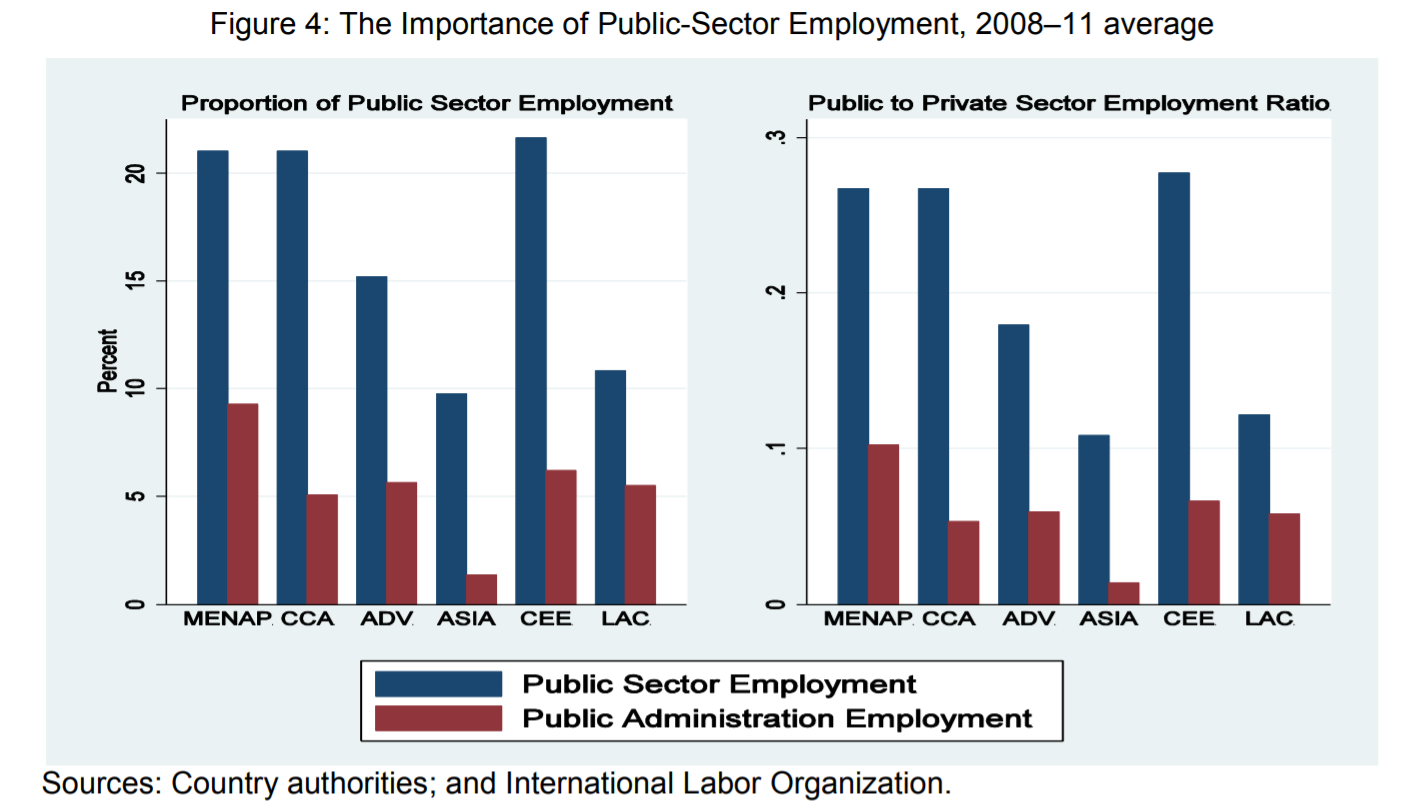 Κάθε θέση απασχόλησης στο δημόσιο, εκτοπίζει μια θέση απασχόλησης στην παραγωγική οικονομία