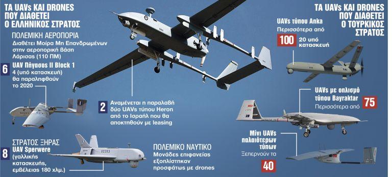 Ιπτάμενοι κατάσκοποι – «Πόλεμος» drones στο Αιγαίο – Που το πάει η Τουρκία