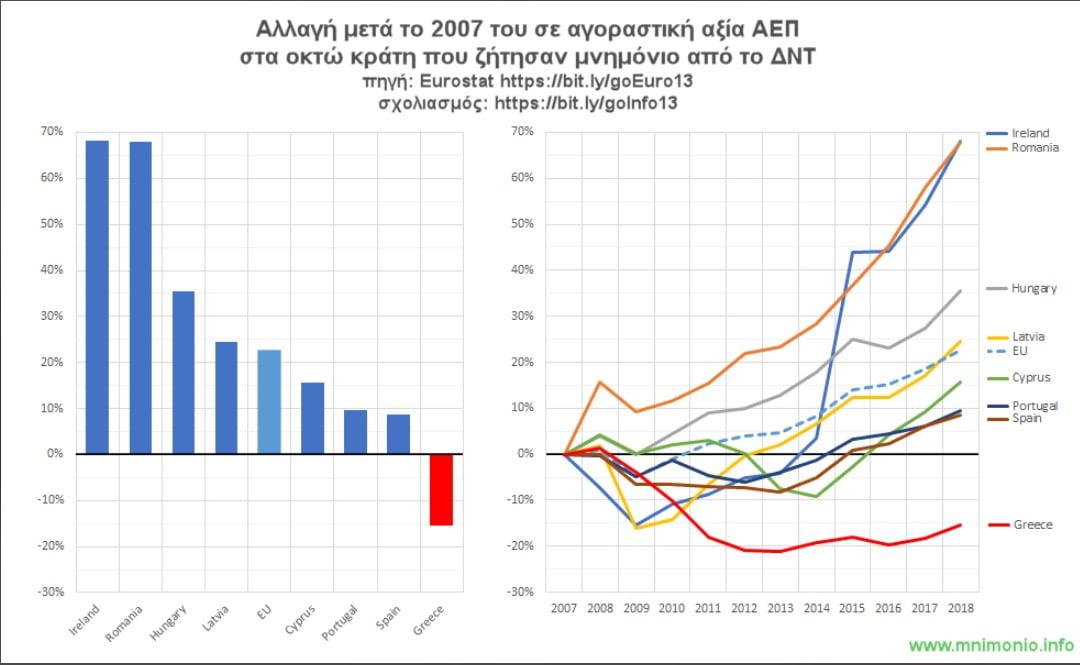 Σε αυτό το γράφημα βλέπουμε την εξέλιξη του ΑΕΠ της Ελλάδας μετά το ξέσπασμα της παγκόσμιας οικονομικής κρίσης το 2017