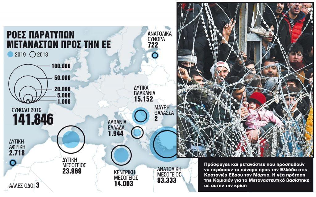 Η Ευρώπη διδάσκεται από τις Καστανιές και αυτοπροστατεύεται – Το νέο σχέδιο για τη μετανάστευση