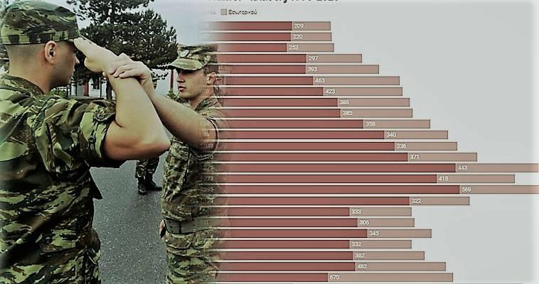 Οι ανυπότακτοι στην Ελλάδα του 2020 – Η στατιστική της ντροπής