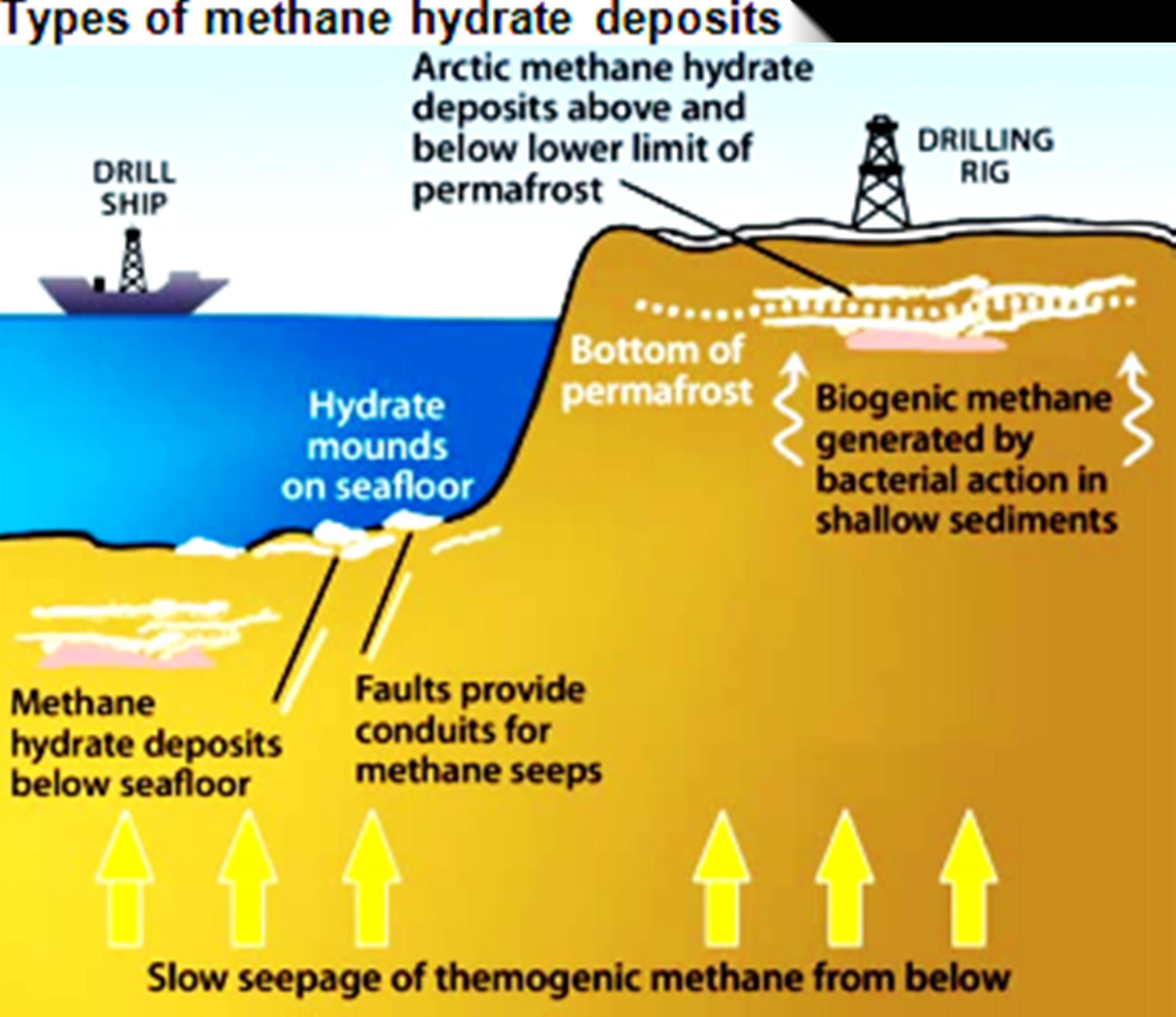 Το ενδιαφέρον της Τουρκίας για τους Υδρίτες μεθανίου (ή Ένυδρο μεθάνιο) του Καστελλόριζου