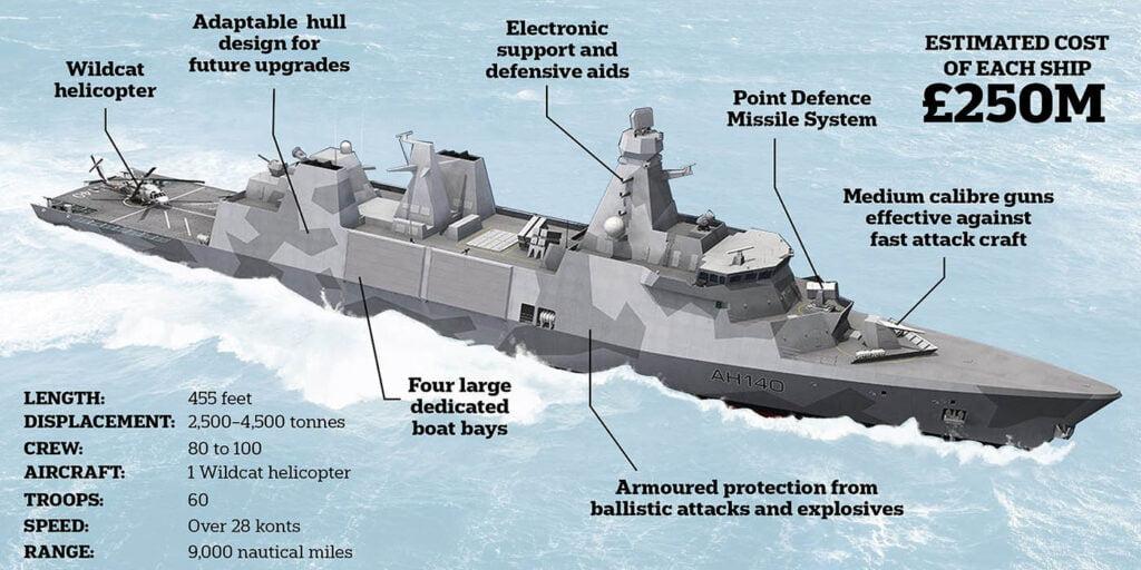 Πολεμικό Ναυτικό: Οι δυνητικές επιλογές των βρετανικών φρεγατών Type-26 και Type-31