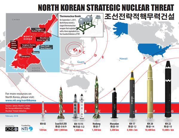 OHE: Η Βόρεια Κορέα έχει αναπτύξει πυρηνικά που προσαρμόζονται στους βαλλιστικούς της πυραύλους
