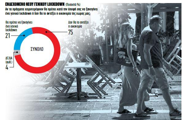 Δημοσκόπηση – φωτιά: Τι πιστεύουν οι «ψεκασμένοι» του κοροναϊού – Τι λένε οι Ελληνες για την Τουρκία