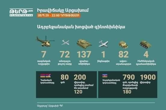 Η αρμενική πλευρά έδωσε τις απώλειες των Αζέρων