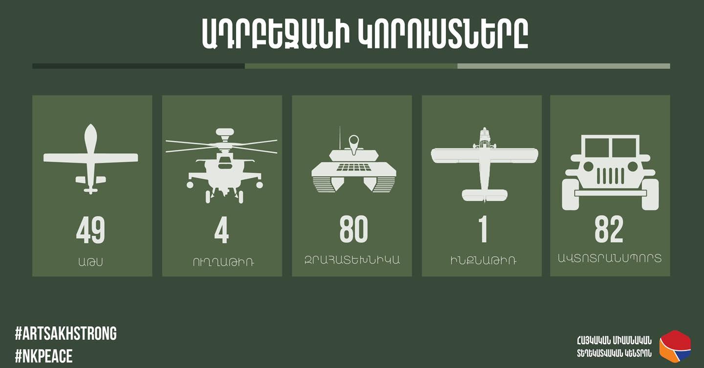 Όλες οι απώλειες των Αζέρων μέχρι σήμερα στο Ναγκόρνο Καραμπάχ