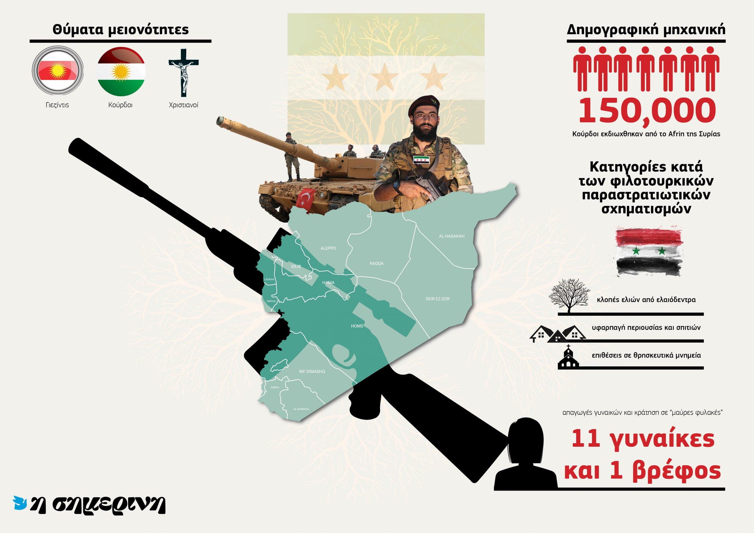 Τουρκία: Κατσάδιασε τους παραστρατιωτικούς κατσαπλιάδες της μετά την έκθεση του ΟΗΕ