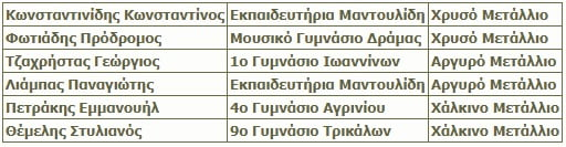 Έξι μετάλλια στην 24η Βαλκανική Μαθηματική Ολυμπιάδα Νέων