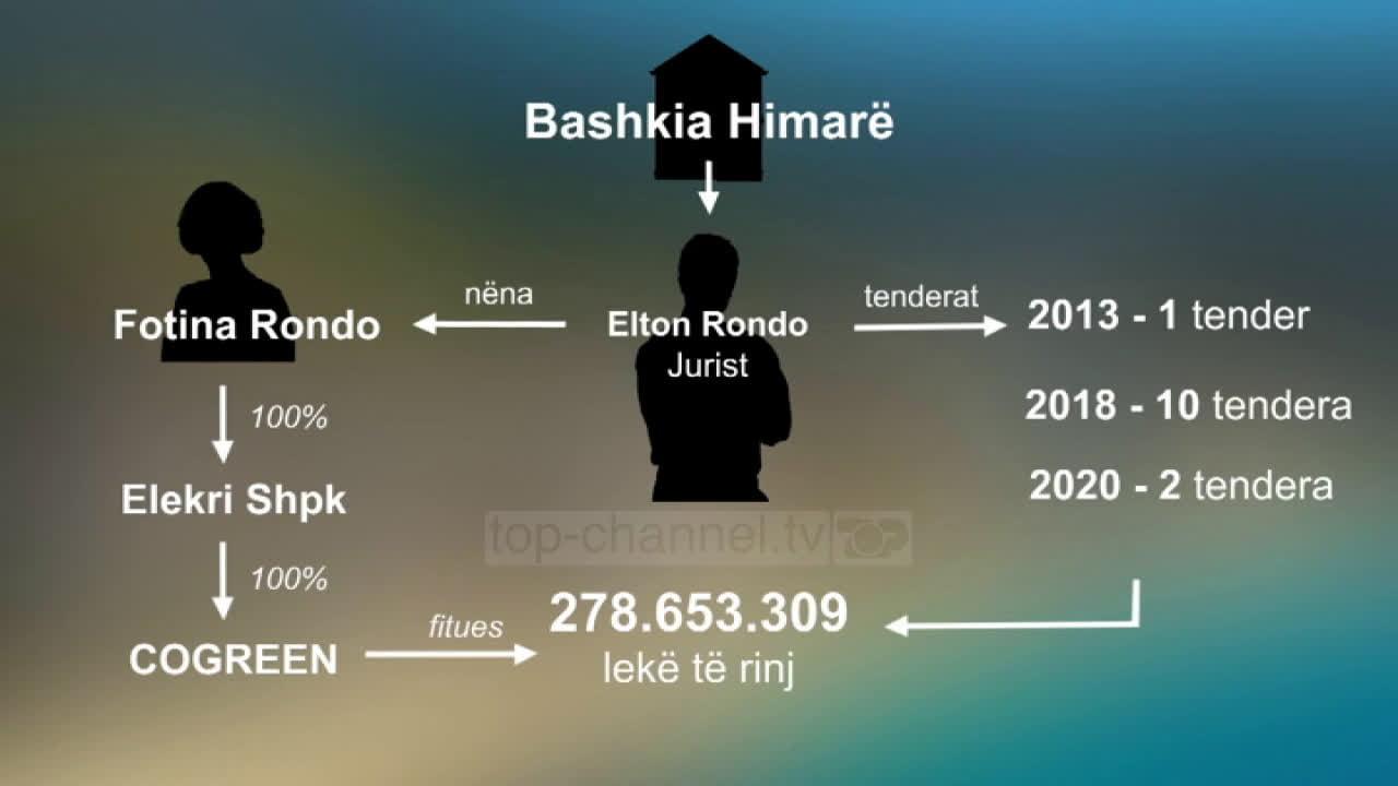 Χιμάρα: Σκάνδαλο με στημένους διαγωνισμούς που κέρδιζε κολλητός του δημάρχου