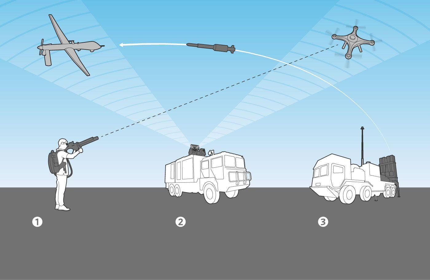 Η αμφίρροπη μονομαχία μεταξύ drone και antidrone συστημάτων – Τι πρέπει να πράξει η Ελλάδα