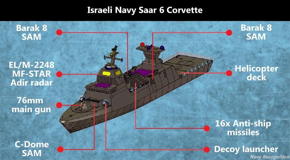 Μάθημα προς Ελλάδα: Πρωταρχικός στόχος του Ισραηλινού Ναυτικού η προστασία της ΑΟΖ και των στρατηγικών συμφερόντων του Ισραήλ.