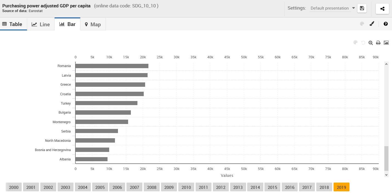 Ο μέσος Ρουμάνος έχει μεγαλύτερη αγοραστική δύναμη από τον μέσο Έλληνα