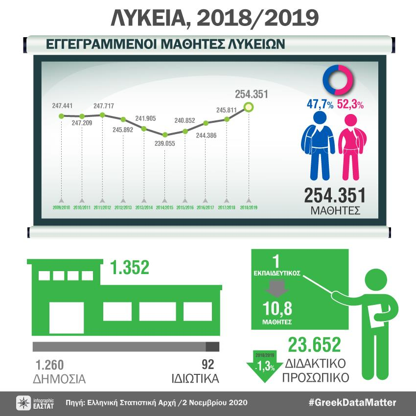 H Ελληνική Στατιστική Υπηρεσία παρήγαγε μία σειρά από infographics που αφορούν τους μαθητές Νηπιαγωγείων, Δημοτικών, Γυμνασίων, Λυκείων, Σχολείων 2ης ευκαιρίας.