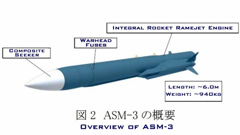 Η Ιαπωνία ξεκινάει τη μαζική παραγωγή του νέου υπερηχητικού αντιπλοϊκού πυραύλου ASM-3A