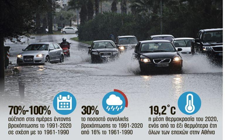 Διπλασιάστηκαν οι βροχές στην Αθήνα τα τελευταία 30 χρόνια