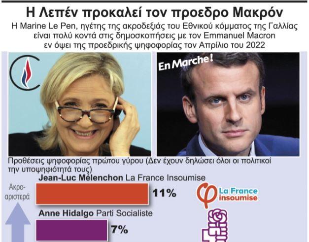 Μακρόν και Λεπέν ετοιμάζονται για την εκλογική μονομαχία του 2022