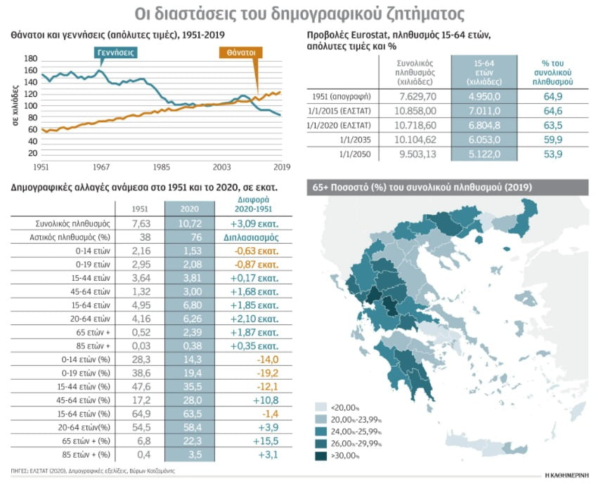 Δημογραφικό: Πόσο θα μειωθεί ο πληθυσμός μας
