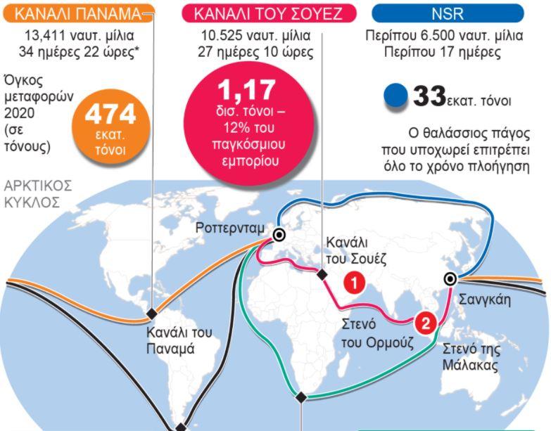 Σουέζ : Οι εταιρείες αναζητούν εναλλακτικές διαδρομές του εμπορίου για την αποφυγή της διώρυγας