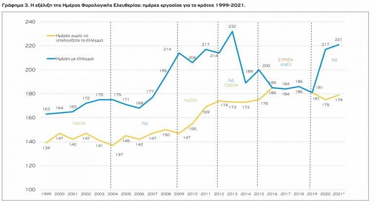 «Σκλάβοι» της εφορίας οι Έλληνες: Δουλεύουμε 179 μέρες το χρόνο για να πληρώνουμε φόρους και ασφαλιστικές εισφορές