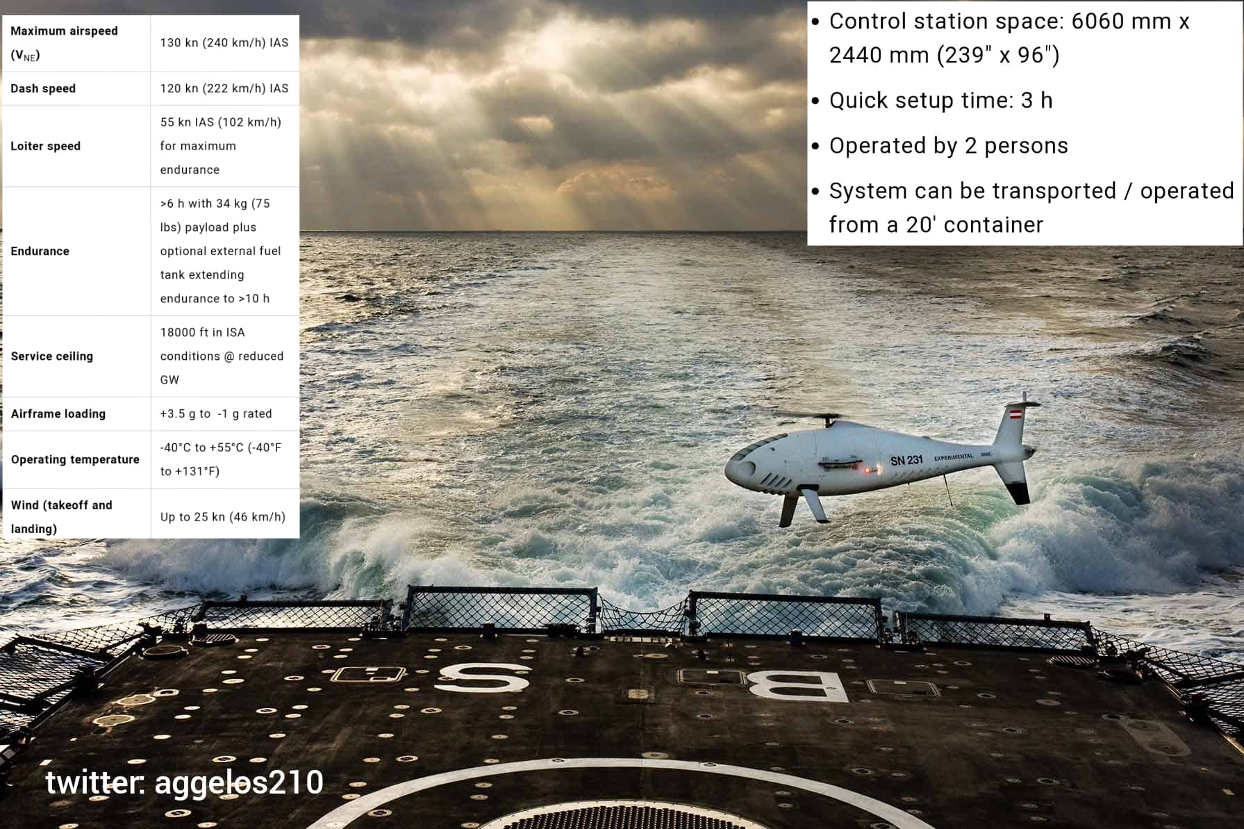 To UAV S-100 Camcοpter στην υπηρεσία του Πολεμικού Ναυτικού – Infographic