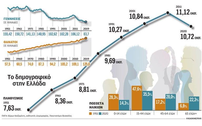 Η Ελλάδα γερνάει. Ασχολείται κανείς με το θέμα;